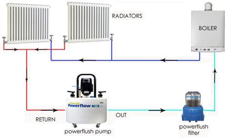 how do heat powered fans work central powerflushing nottingham nottinghamshire