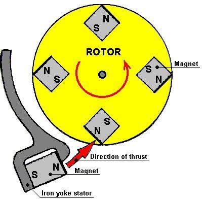how to build free energy magnet motor diagramas planos y patentes de motores magneticos free