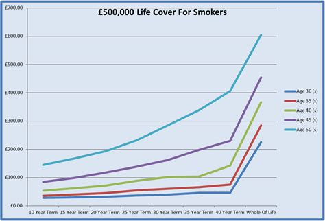 Whole Life Insurance Quote Comparison   QUOTES OF THE DAY