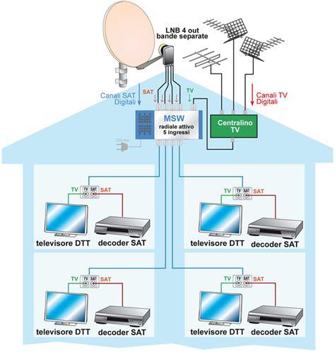 antenne interne per digitale terrestre realizzazione impianto d antenna digitale terrestre e