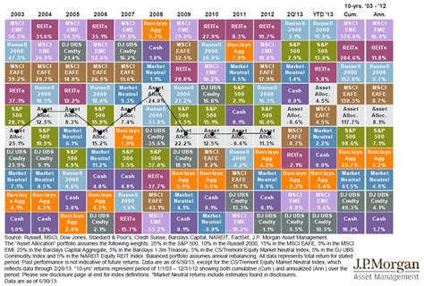 pension fund asset allocations time towers watson