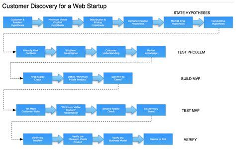 business process discovery template steve blank customer development for web startups
