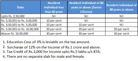 tax sections in india section 80c of income tax act for ay 2014 15