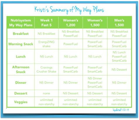 nutrisystem printable meal planner 1000 images about nutrisystem on pinterest chicken