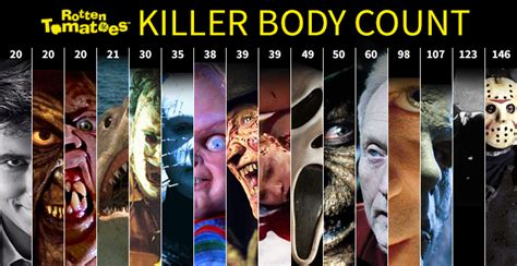 best of the killers the killer count guide