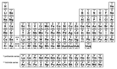 printable periodic table in black and white periodic table of the elements in black white periodic