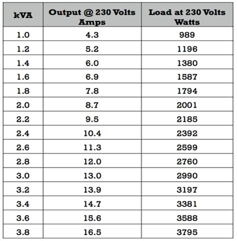 why capacitor rating in kva induction motor kva code 28 images matlab code for single phase induction motor vertrauen