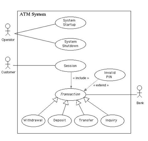 uml diagrams of atm system uml diagrams for atm machine study point