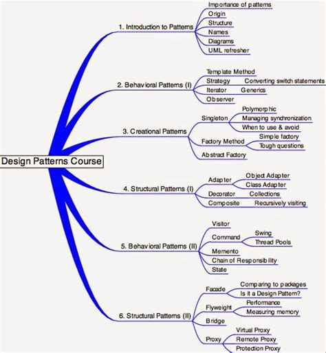 design pattern java adalah top 20 java design pattern interview questions questions