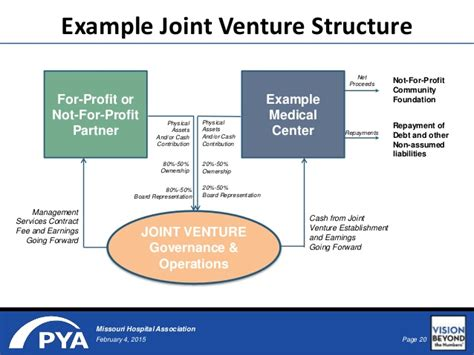 exle of joint venture affiliation trends in health care answers to key questions