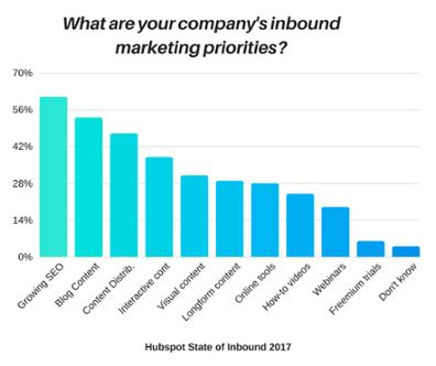 New Years Habits Worth Forming For B2b Marketing Pros Customerthink How To Adapt To The Future Of B2b Inbound Marketing Pr Boutiques International