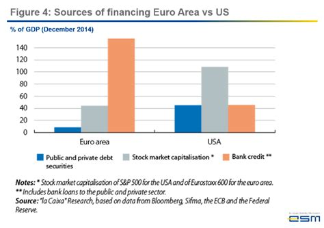 Forum Credit Union Gap Insurance How The Financial Crisis Made Europe Stronger World Economic Forum