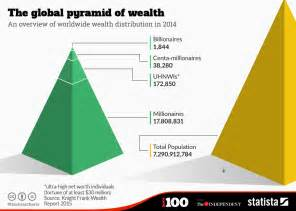 Chart the global pyramid of wealth statista