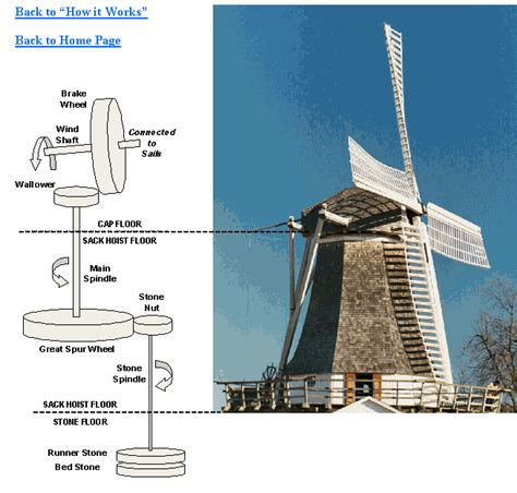 The Illustrations Below Show How by Prairie Mills Windmill Quot How It Works Quot Illustration