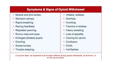 Detoxing From Morphine Symptoms by Opioid Withdrawal Signs
