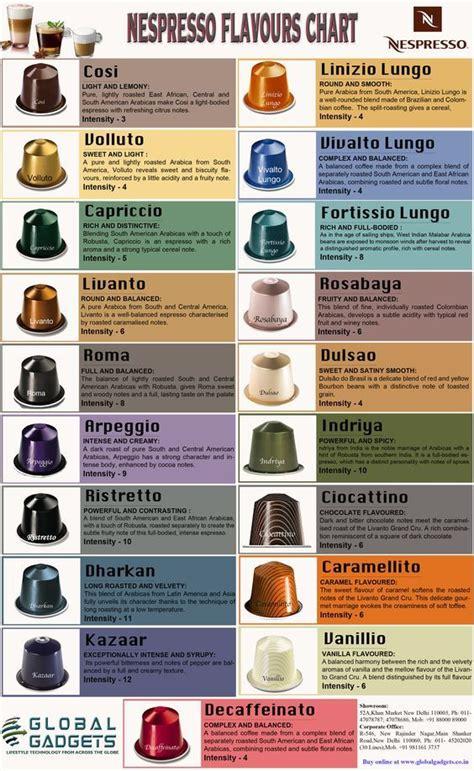 best nespresso coffee flavors list of best nespresso flavours nespresso machines