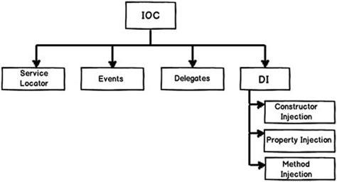 ioc design pattern java exle dependency injection di vs inversion of control ioc