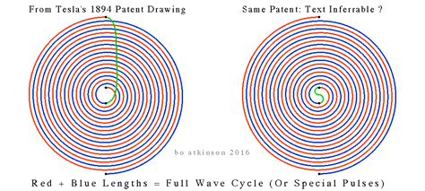 tesla coil magnetic field radial field coil paramagnetic or diamagnetic