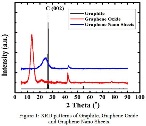 xrd pattern graphene oxide new route to synthesize of graphene nano sheets oriental