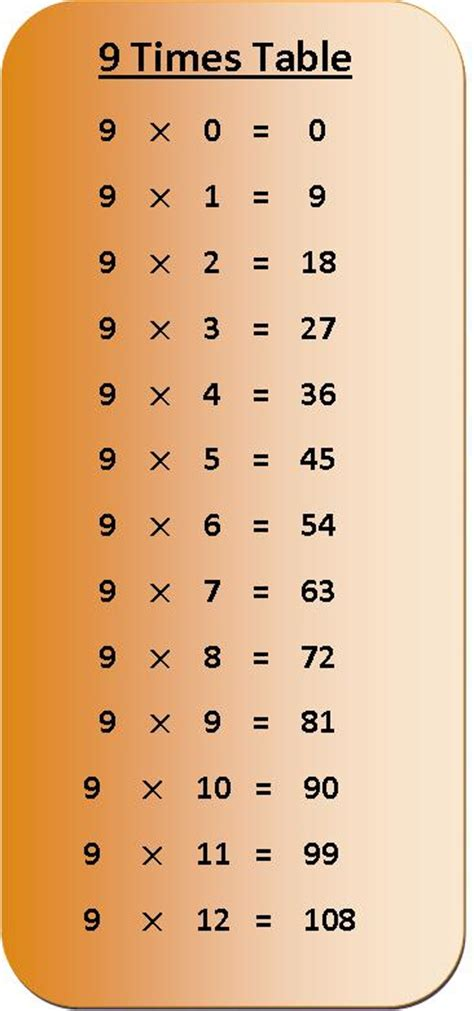 9 Multiplication Table by 9 Times Table Multiplication Chart Exercise On 9 Times