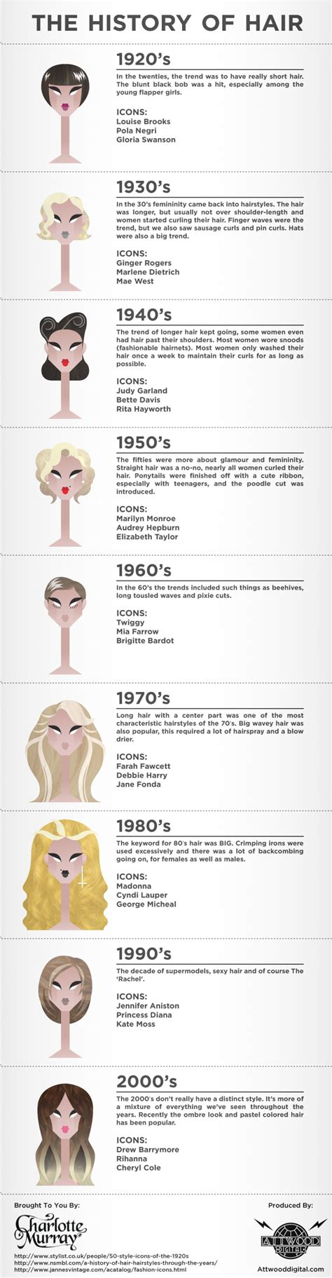 hairstyles history timeline the history of hair visual ly