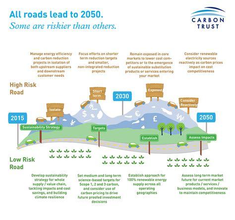 make a roadmap make a road map arabcooking me