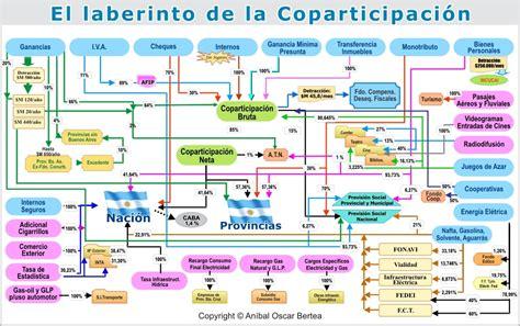 el laberinto de las 8432217026 el drama del federalismo argentino la naci 243 n recauda 75 y gasta el 54