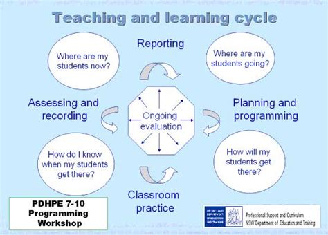 teaching and learning cycle diagram teaching and learning cycle diagram images