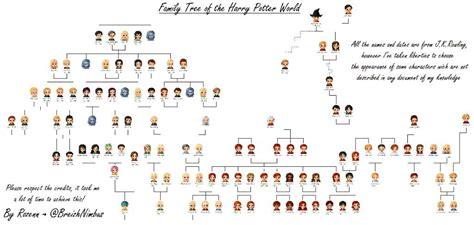 the cole family tree potter family and friends family tree harry potter amino