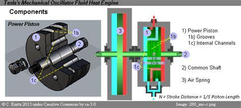 Tesla Compressor Tesla S Magnificent Mechanical Oscillator Fluid Heat Engine