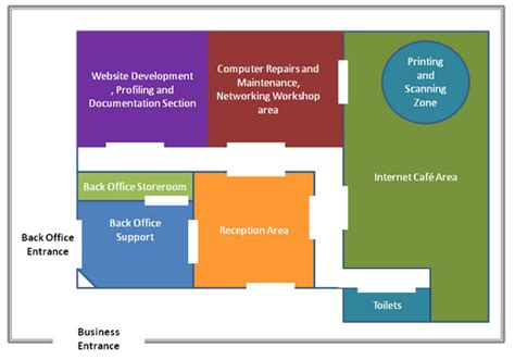 layout of a business plan computer support computer support business plan sle