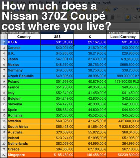 how much does a section 32 cost how much does a nissan 370z coup 233 cost where you