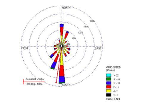 Radial Diagram Skills A2 Radial Diagram