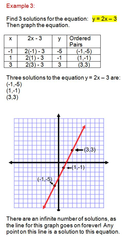 the characteristics of a line equation