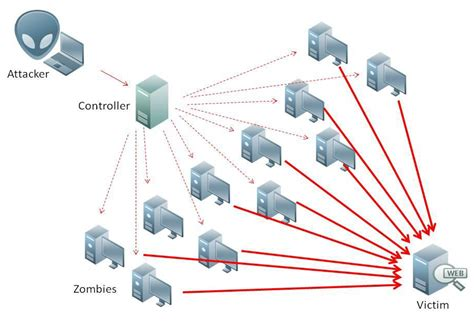 how to an attack ddoscoin an incentive to launch ddos attacks