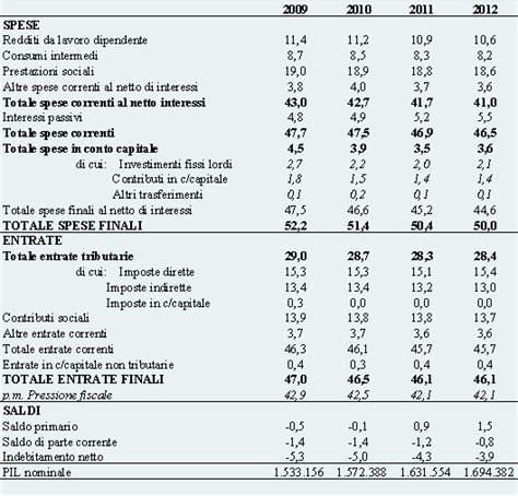 tavola dei valori economia aziendale dei deputati dossier d008