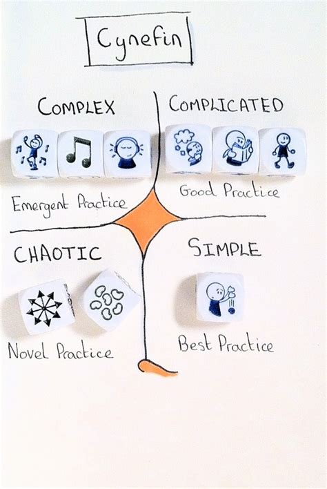 design thinking knowledge management 15 best knowledge management and intranet cartoons images