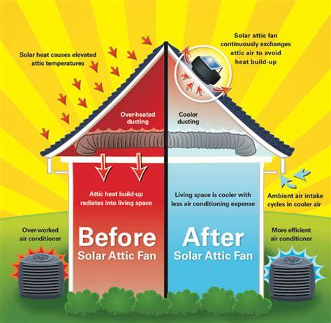 light solar attic fan solar attic fans sky flex skylight