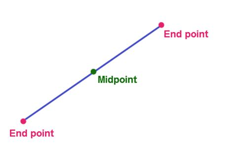 Midpoint of Two Points - Proof, Steps & Examples | Math ... Line Geometry Example