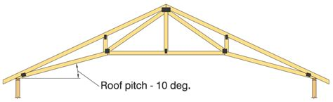 roof trusses design framing construction pryda new