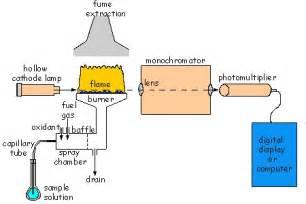 aas block diagram atomic spectrometry