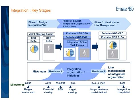 Delivering Synergies A Closer Look At Post Merger Integration M A Integration Plan Template