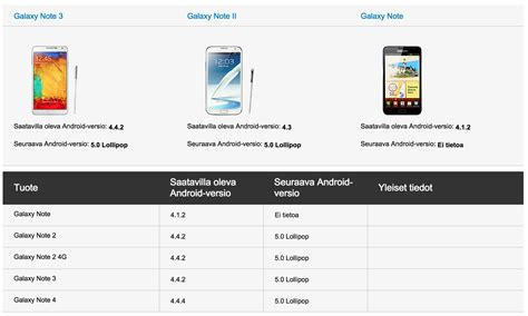 Sarung Android 5 android 5 0 lollipop confirmed for galaxy note 2