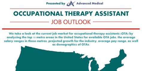 therapist outlook doctor in the united states infographic