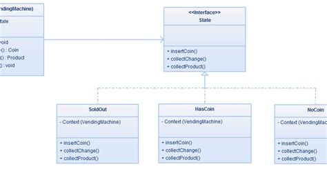state pattern java exle difference between state and strategy design pattern in java
