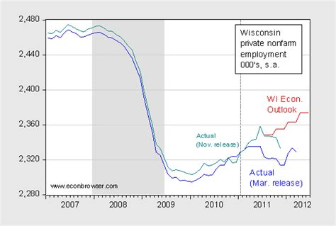 Wisconsin Unemployment Office by Wisconsin Unemployment Rate