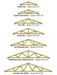 Truss Builder by How To Build Wooden Roof Trusses