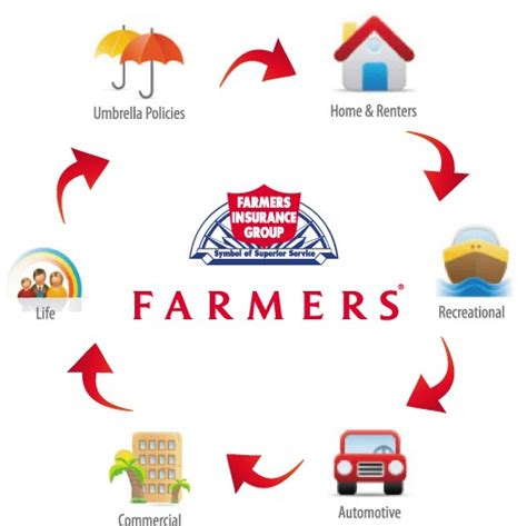 farmers insurance willem vanderputten iii farmers insurance agent in