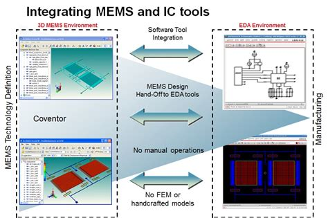 cmos design and layout tools semiconductor engineering the future of mems sensor