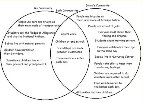 exles of venn diagrams for compare and contrast venn diagram comparing and contrasting planets page 2 pics about space